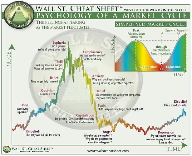 MarketCycle