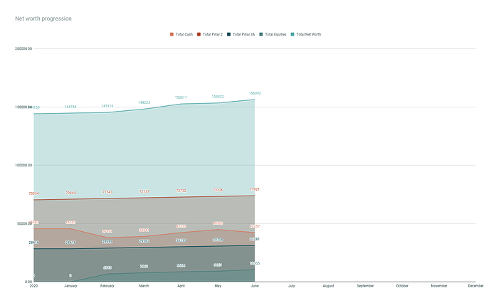 Net worth progression (1)