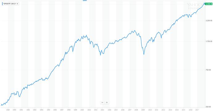 2018-02-16%2008_48_00-%5ESP500TR%20Interactive%20Stock%20Chart%20_%20S%26P%20500%20(TR)%20Stock%20-%20Yahoo%20Finance