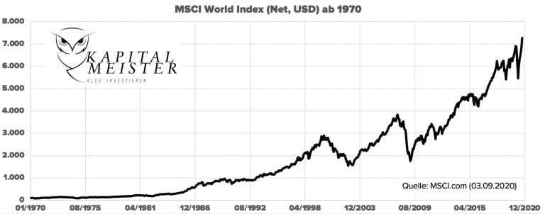 MSCIWorld1970-2020
